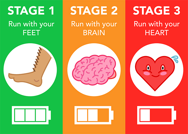 Stages of running